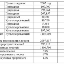 Таблица 14