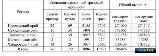 Таблица 1. Результаты работы предприятий Дальневосточного региона на промысле минтая в Охотском море в январе–марте 2016 г.