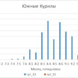 Динамика вылова горбуши в прибрежье южных Курил в 2013 г. (тыс. тонн). Рисунок пресс-службы СахНИРО