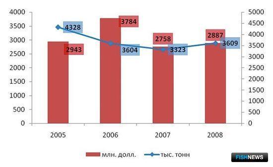 Рис. 10. Оценка мирового импорта рыбной муки (2008)