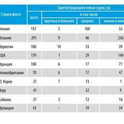 Таблица 4. Первая десятка стран, рыболовный флот которых за 2002-2012 гг. пополнился наибольшими (по полному водоизмещению судов) промысловыми мощностями