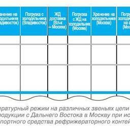 Рисунок 2. Температурный режим на различных звеньях цепи поставки при доставке рыбопродукции с Дальнего Востока в Москву при использовании в качестве транспортного средства рефрижераторного контейнера