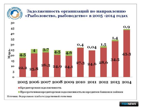 График 6. Задолженность организаций по направлению деятельности «Рыболовство, рыбоводство» в 2005 – 2014 гг.