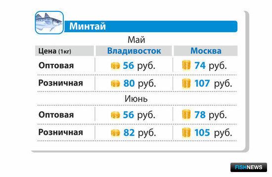 Средняя оптовая и розничная цена на минтай б/г в мае и июне 2014 г. во Владивостоке и Москве