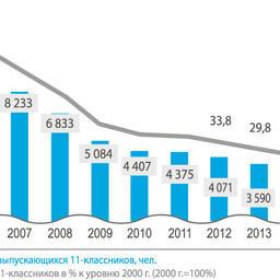 Рисунок 2. Динамика численности выпускников 11-х классов Мурманской области.