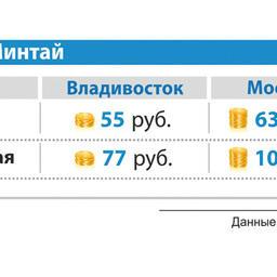 Средняя оптовая и розничная цена на минтай б/г в январе 2014 г. во Владивостоке и Москве
