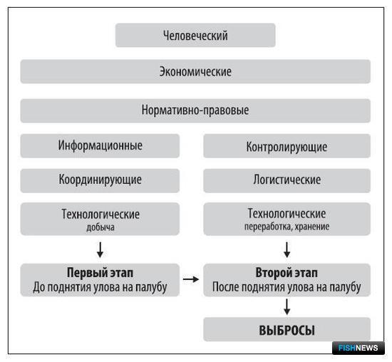 Рисунок 2. Схема воздействия факторов на выбросы ВБР