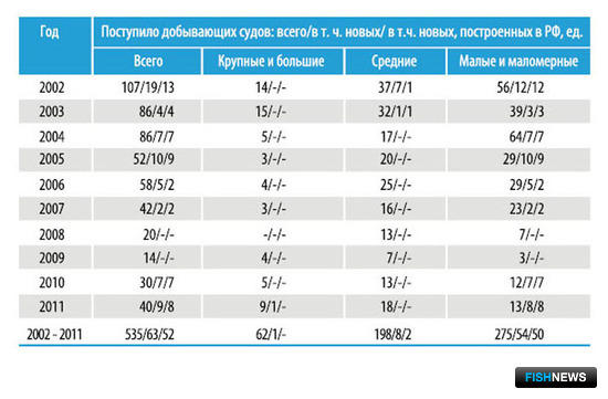 Таблица 1 – Пополнение рыбопромыслового флота России добывающими судами за 2002–2011 гг.