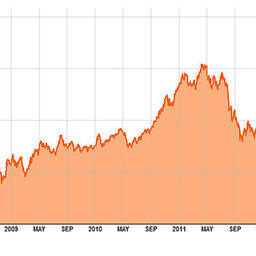 Bloomberg World Shipbuilding Index