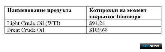 Сравнительная таблица по ценам на топливо по ведущим портам мира