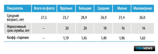 Таблица 2 – Средний возраст добывающих судов российского рыбопромыслового флота (суда мощностью 55 кВт и более) по состоянию на 01.01.2012 г.