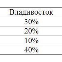 Таблица. Соотношение предложения морепродуктов в меню по типам блюд