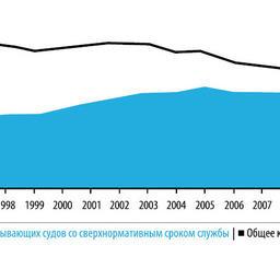 Рисунок 1 – Диаграмма динамики изменения численности добывающих судов рыбопромыслового флота России и доли в их составе судов со сверхнормативным сроком эксплуатации (СНС) за период с 1995 по 2012 гг.