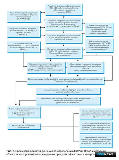 Блок-схема принятия решений по