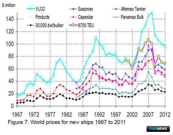 Уровень судостроительных цен на начало 2012 г. по данным Clarkson