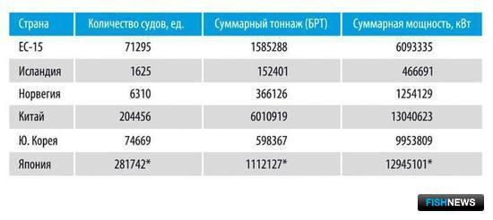 Таблица 1. Численность, тоннаж и мощность морских моторных рыболовных судов отдельных стран по состоянию на 2010 г. (* данные по состоянию на 2009 год).