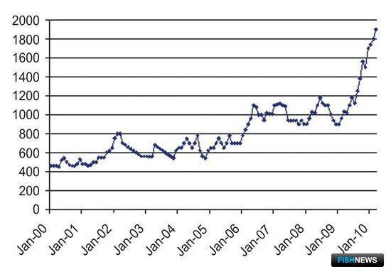Рис. 15. Динамика цены на рыбную муку на рынке Китая, долл./тн