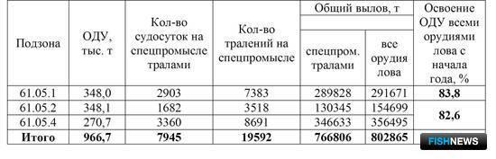 Таблица 2. ОДУ, вылов и освоение минтая по промысловым районам в северной части Охотского моря в январе – марте 2016 г.