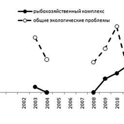 Рис. 2. Тематика публикаций экологов на сайте «Эковахта Сахалина»