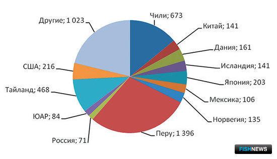 Рис. 2. Крупнейшие производители рыбной муки, тыс. тонн (2008)