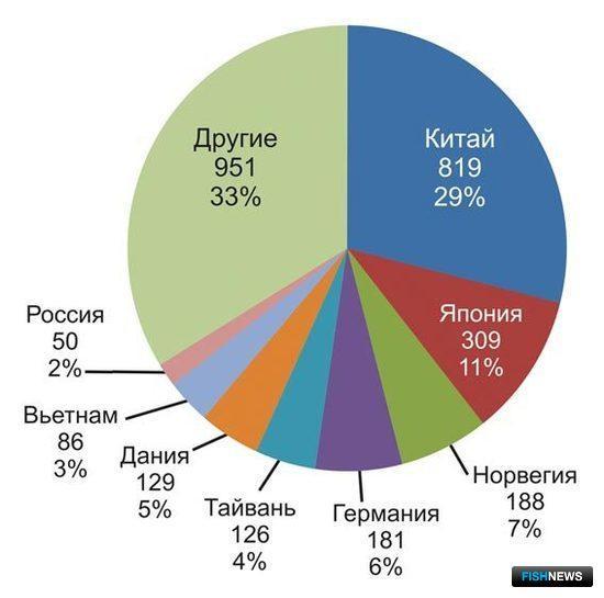 Рис. 12. Основные рынки сбыта рыбной муки по импорту, млн. долл. (2007)