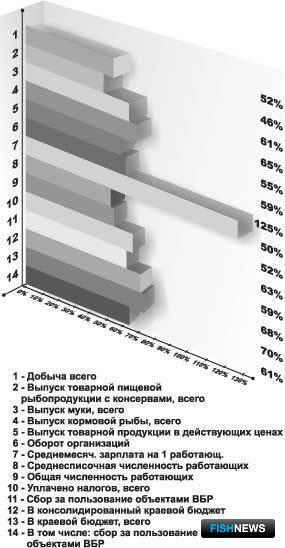 Экономические показатели предприятий-членов АРПП за 9 месяцев 2006 г. в соотношении с показателями всего рыбохозяйственного комплекса Приморского края