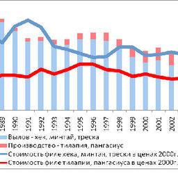 График 7 – Динамика цен и объемов производства белой рыбы