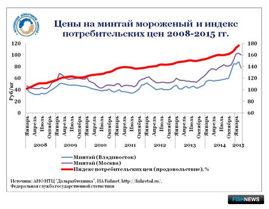 График 1. Цены на минтай мороженый и индекс потребительских цен 2008-2015 гг.