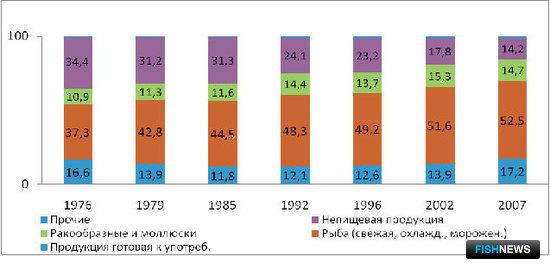 График 4 – Структура мирового экспорта ВБР, %