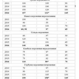 Стоимость некоторых морепродуктов (руб./кг) в Южно-Сахалинске в январе 2013-2016 гг.