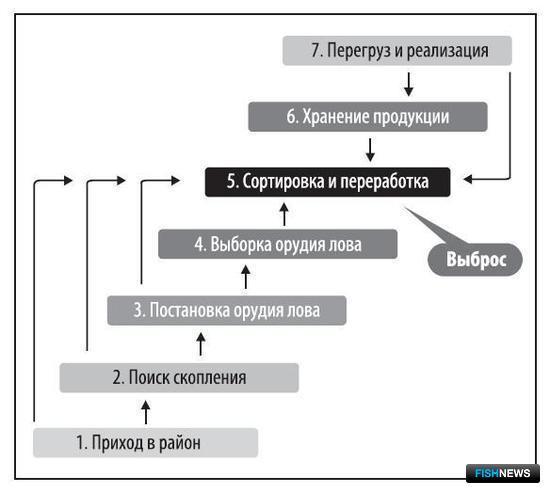Рисунок 1. Схема промыслового цикла и механизма выбросов