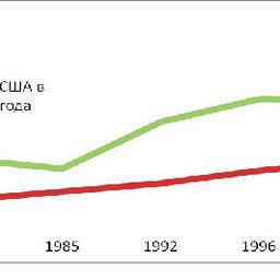 График 3 – Динамика мирового экспорта ВБР
