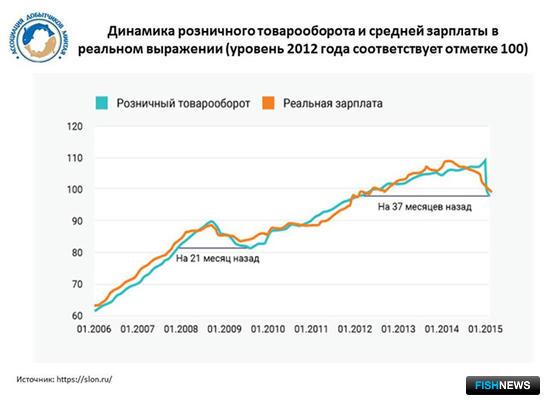 График 4. Динамика розничного товарооборота и средней зарплаты в реальном выражении