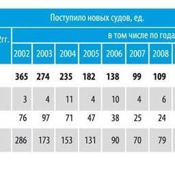Таблица 3. Количество новых судов с мощностью главного двигателя 150 кВт и более, поступивших в состав мирового рыболовного флота за 2002-2012 гг.