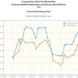 Цены с привязкой к нефтяному фьючерсу: движение нефтяных котировок позволяет получить представление о том, куда будет двигаться цена на различные виды топлива.