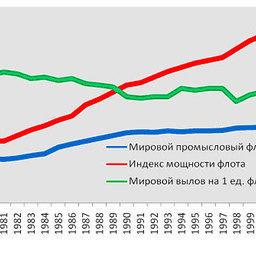 График 8 – Динамика производительности мирового промыслового флота