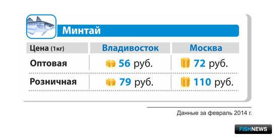 Средняя оптовая и розничная цена на минтай б/г в феврале 2014 г. во Владивостоке и Москве