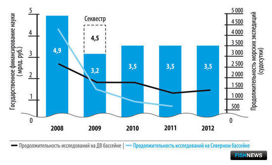 Государственное финансирование рыбохозяйственной науки и динамика продолжительности морских исследований в 2008-2012 гг.