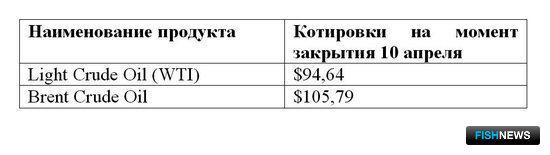 Сравнительная таблица по ценам на топливо по ведущим портам мира.