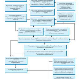 Рис. 2. Блок-схема принятия решений по определению ОДУ и ВВ рыб и нерыбных объектов, их корректировок, наделения предприятий квотами и контроля промыслов.
