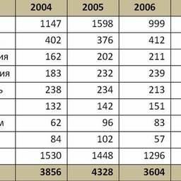 Табл. 3. Динамика импорта рыбной муки на основные рынки, тыс. тонн