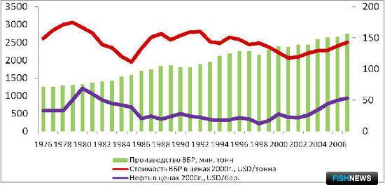 График 5 – Взаимосвязь цены на нефть и цены на ВБР
