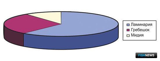 Рис. 2. Соотношение продукции хозяйств марикультуры в 2001 г. (303, 1 тонн)
