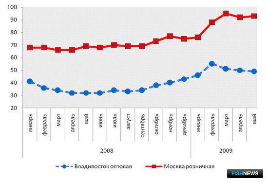 График 12 – Динамика цен на минтай б/г, руб./кг