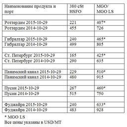 Сравнительная таблица по ценам на топливо по ведущим портам мира. Все цены указа-ны в USD/MТ
