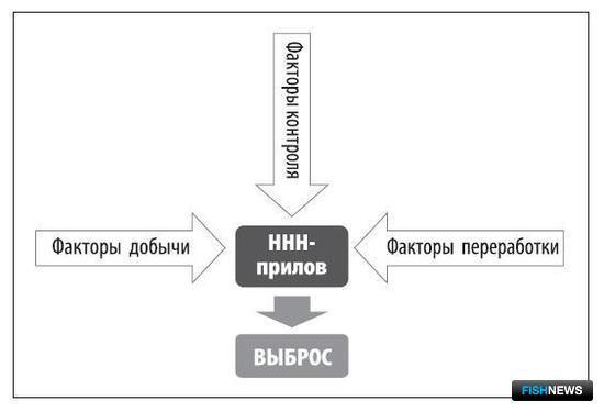 Рисунок 3. Структура и взаимодействие основных групп факторов, влияющих на выбросы