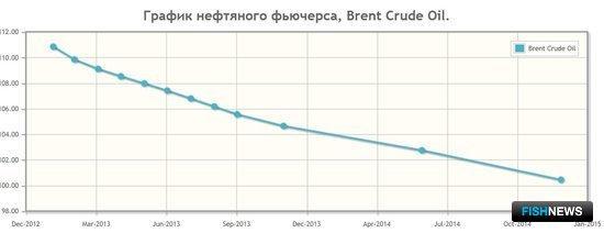 График нефтяного фьючерса отображает текущую цену на нефть, поставляемую в определенный момент в будущем.