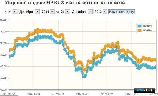 Мировой индекс MABUX: позволяет отслеживать динамику цен на бункеровочное топливо в ведущих портах мира.