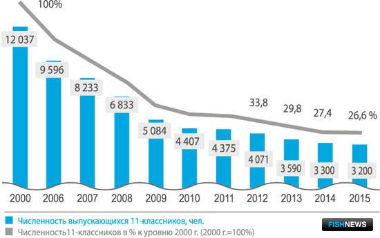 Рисунок 2. Динамика численности выпускников 11-х классов Мурманской области