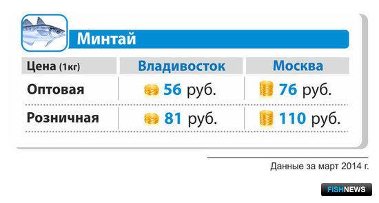 Средняя оптовая и розничная цена на минтай б/г в марте 2014 г. во Владивостоке и Москве